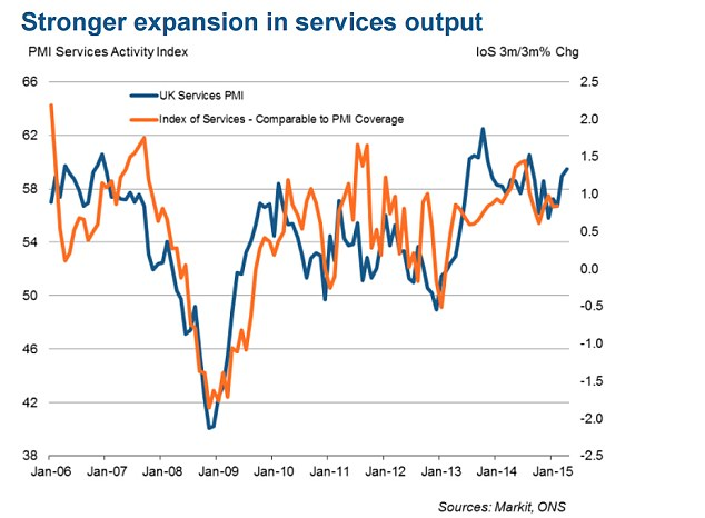 Better than expected: The Markit UK services purchasing managers' index climbed to an eight-month high of 59.5 in April, up from 58.9 in March and beating expectations for a fall to 58.5