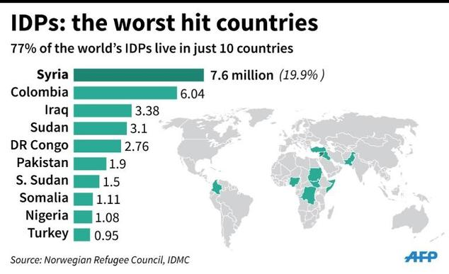 World map showing the countries with the highest numbers of IDPs