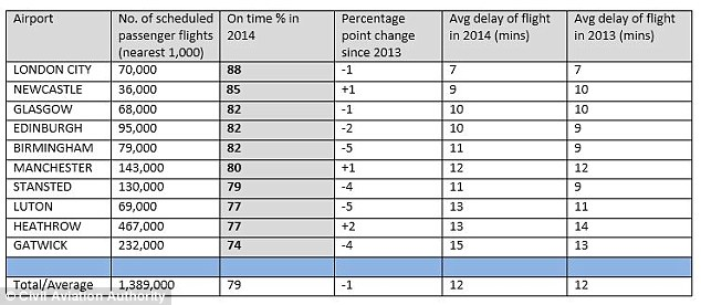 This table provided by the Civil Aviation Authority displays where the 10 airports are ranked