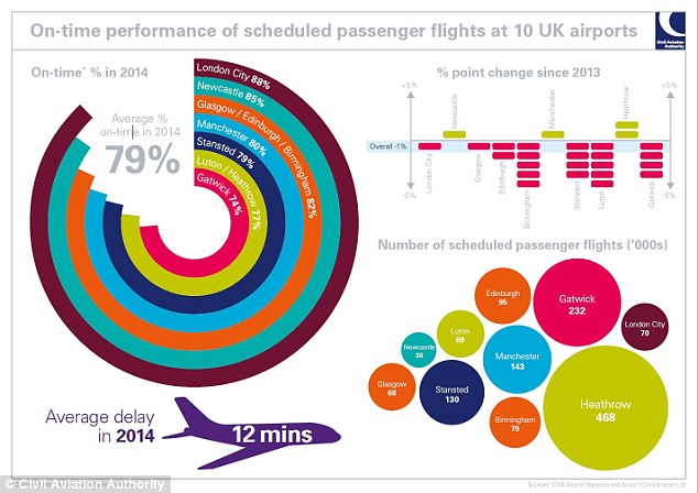 London Cityhad an average flight delay of just seven minutes – five minutes less than the average