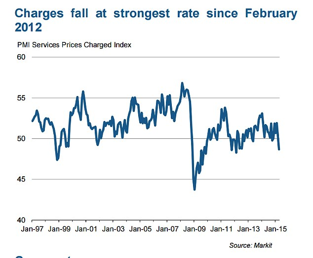 Declining: Prices charges by service companies fell for the first time in six months