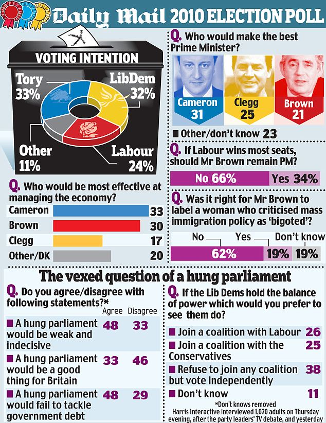 Election poll