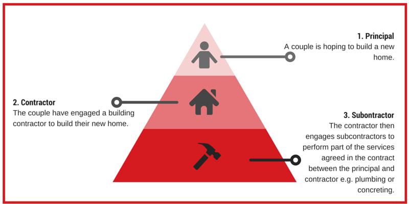 subcontractor-diagram