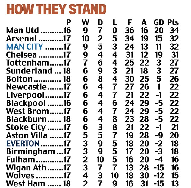 How they stand: City can go top