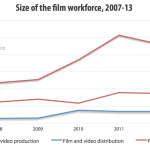 How many people work on independent films in the UK?