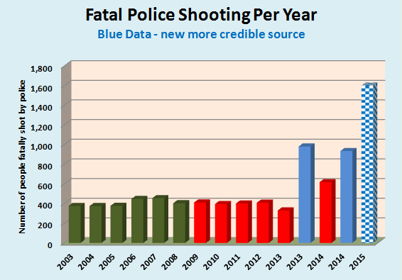Fatal Police Shootings Per Year