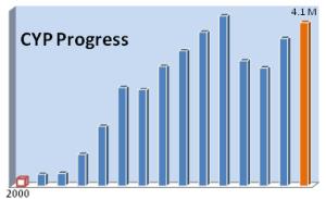 cyp progress