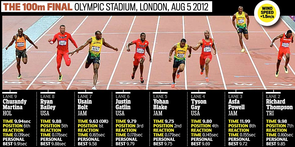 100m... The final