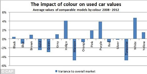 Colour chart: The graph shows that used white cars hold their value much better than used maroon cars