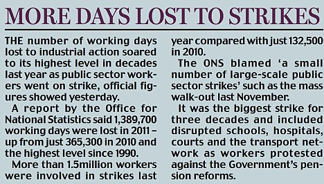 More days lost to strikes