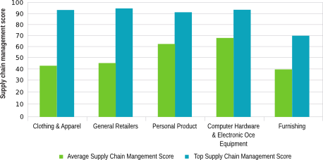 Figure 1: Supply chain management performance by industry