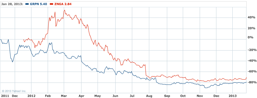 Groupon and Zynga's stock between their IPO and today