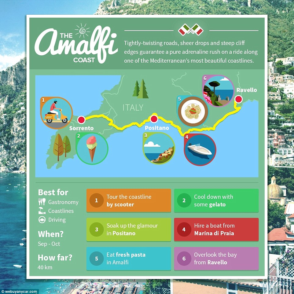 The journey along the Amalfi coast might be a short one at just 40km but you can pack a lot in, including scooter tours in Sorrento or boat trips from Marina di Praia