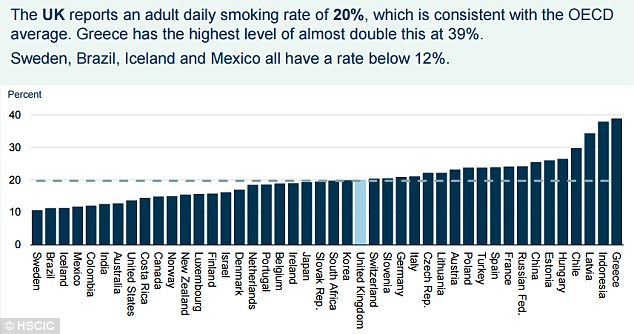The UK sits in the middle of  countries in terms of smokers with Greece having the highest percentage of smokers and Sweden the fewest