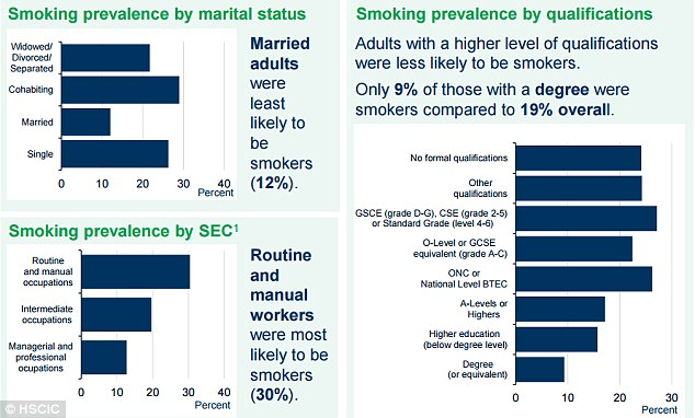 Married adults were the least likely to be smokers, according to figures released today by the Health and Social Care Information Centre
