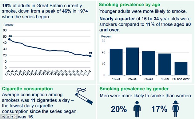 The percentage of people smoking has fallen from a peak of 46 per cent in 1974 to 19 per cent in 2014