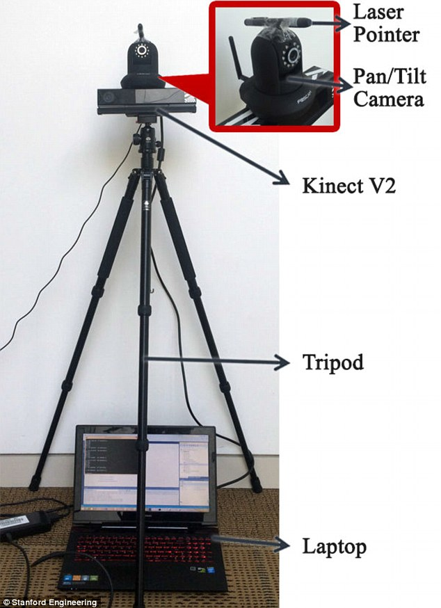 Watch-Bot consists of a Kinect v2 sensor, a pan/tilt camera mounted with a laser pointer, and a laptop. Footage of humans performing daily activities in kitchens and offices allowed the robot to establish a baseline of what type of behavior is normal in each other the environments.