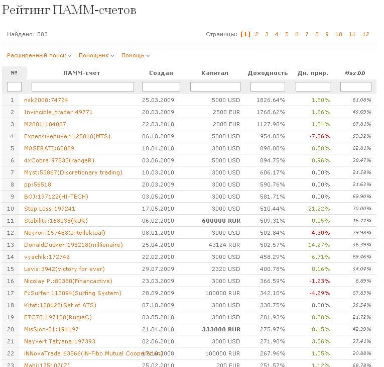 Как выбрать ПАММ-счет для инвестирования?