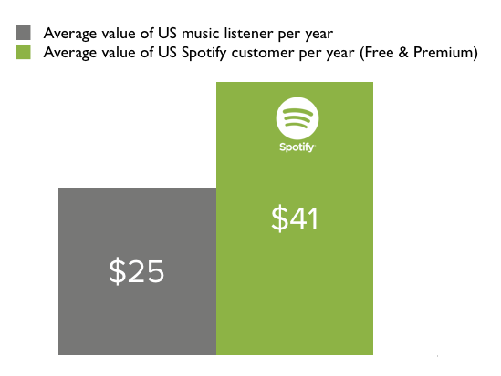 The green bar on this chart shows the amount of revenue generated for the music industry per Spotify user, including our free users. The dark bar shows the revenue generated by an average US internet adult taking into account that 1 in 3 adults spend $0 per year on music.