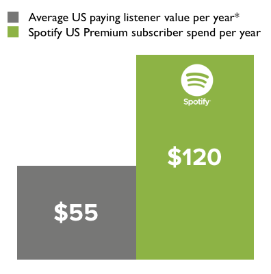 *According to Russ Crupnick of NPD Group, a respected music consultancy, of the U.S. Internet population of 190 million, only 45% buy music of any form. What's more notable is that the average annual spend of that minority is only $55.45.