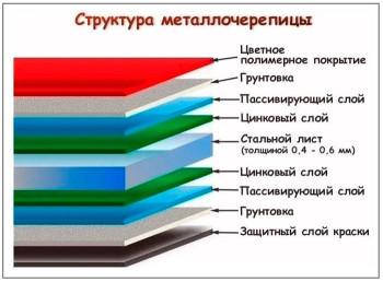 struktura-stroenija-metalla-dlja-metallocherepicy-700