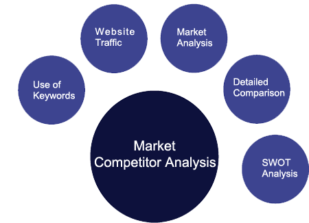 know-your-competitors