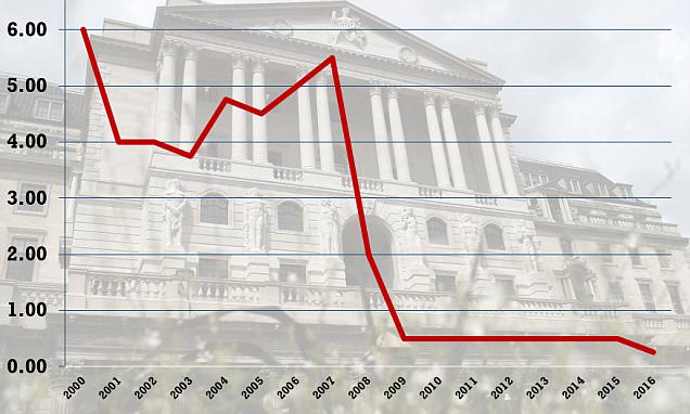 What is the Bank of England base rate