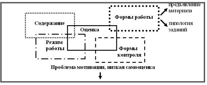 Модель адаптационного обучения английскому языку