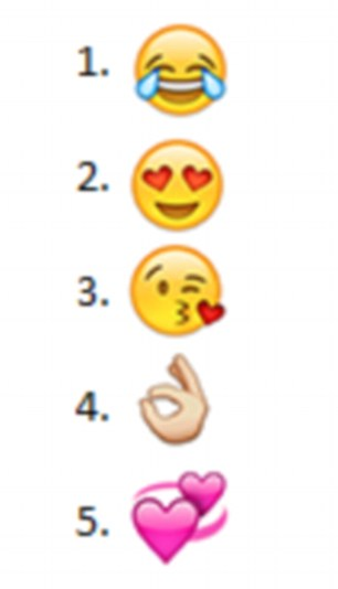 The most popular emoji on Instagram is the crying with laughter face, followed by the face with love hearts for eyes and blowing a kiss emoji.