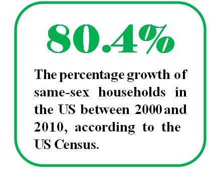 80.4% : The percentage growth of same-sex households in the US between 2000 and 2010, according to the US Census.