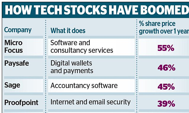 INVESTMENT EXTRA: Which tech star is the next takeover target after ARM Holdings?