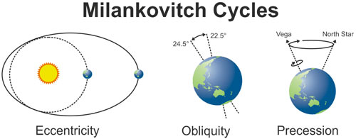 Milankovitch cycles: orbital changes in eccentricity, precession and obliquity