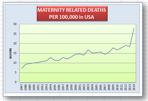 Maternity-related deaths in the USA rising significantly