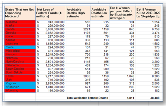 Total avoidable female deaths ranking by states not expanding medicaid