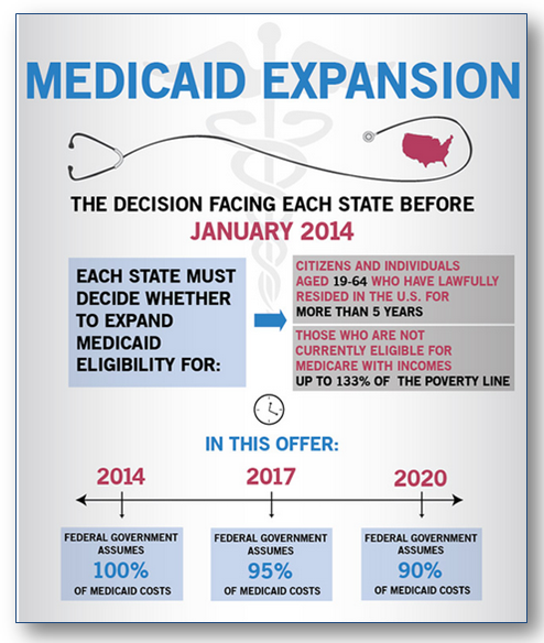 Medicaid expansion and how it affects the poverty line