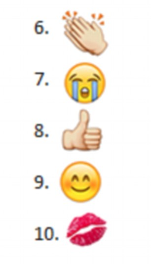 Other popular emoji are the OK hand gesture, two hearts, clapping hands, another crying with laughter face, thumbs up, smiley face and kiss mark