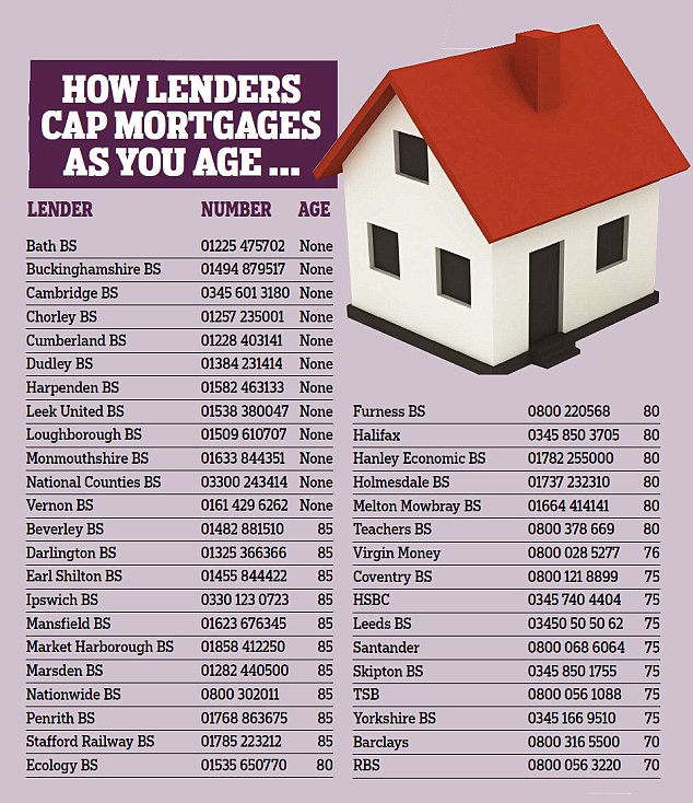 How does yours measure up? Compare how lenders cap mortgages as you age