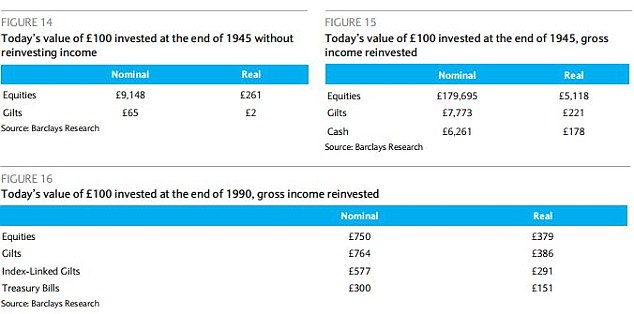 The power of income: How investments would have fared with or without dividends reinvested