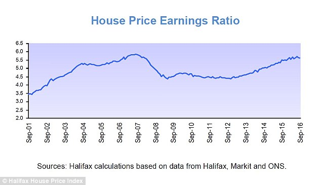 Homes are as expensive compared to wages as they have been at any time since 2001, Halifax's data shows.
