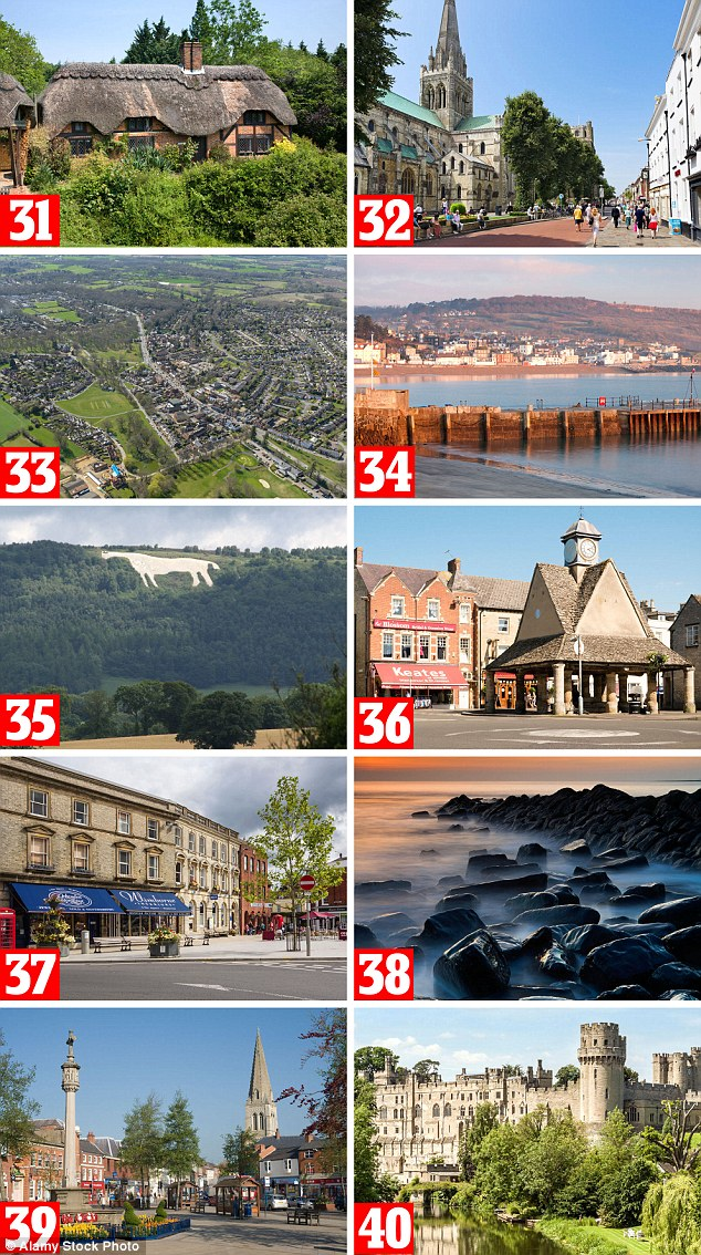 The areas which placed at 31 to 40 in the recent study are: 31. New Forest, 32. Chichester, 33. East Hampshire, 34. West Dorset, 35. Hambleton Yorkshire and The Humber, 36. West Oxfordshire, 37. East Dorset, South West, 38. North Dorset, South West, 39. Harborough, east Midlands. 40. Warwick, west Midlands