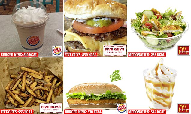 Which fast food chain has the most calories