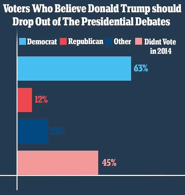 Not surprisingly, a much smaller percentage of Republicans believe that Donald Trump should drop out of the presidential race compared to Democrats who want him out