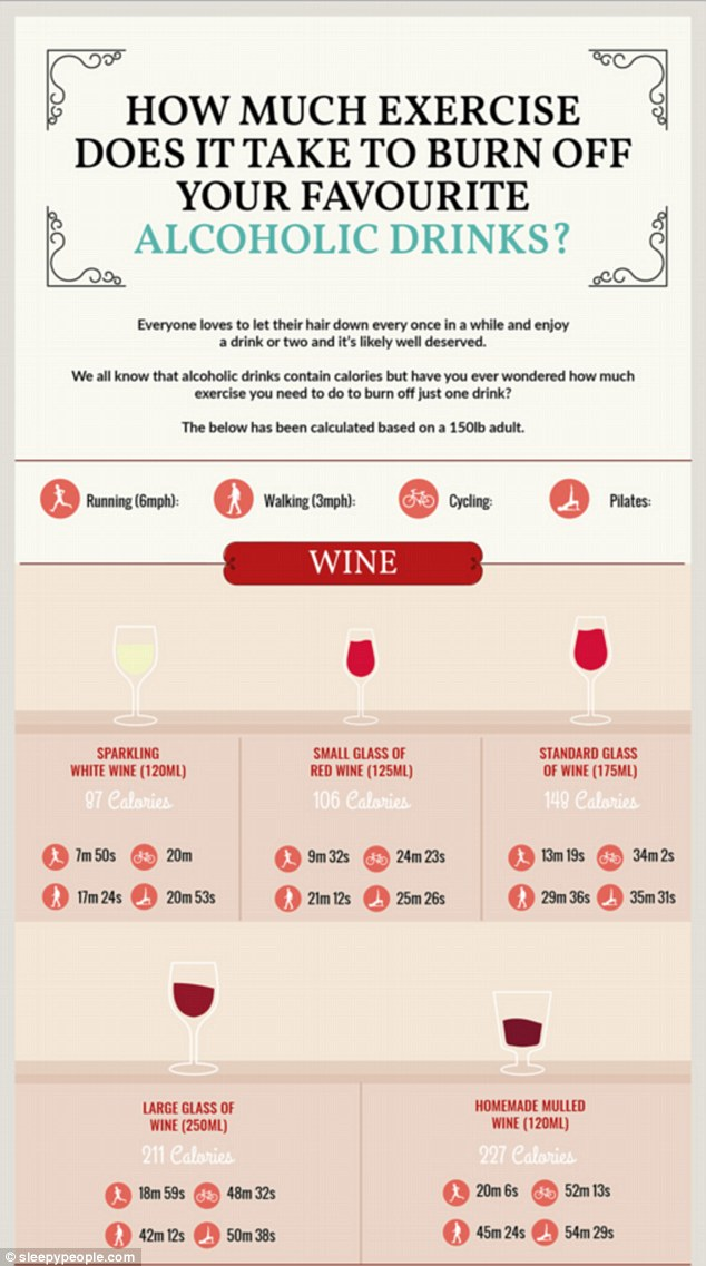 An infographic from sleepypeople.com has revealed the amount of exercise you'd need to do to burn off your favourite tipple