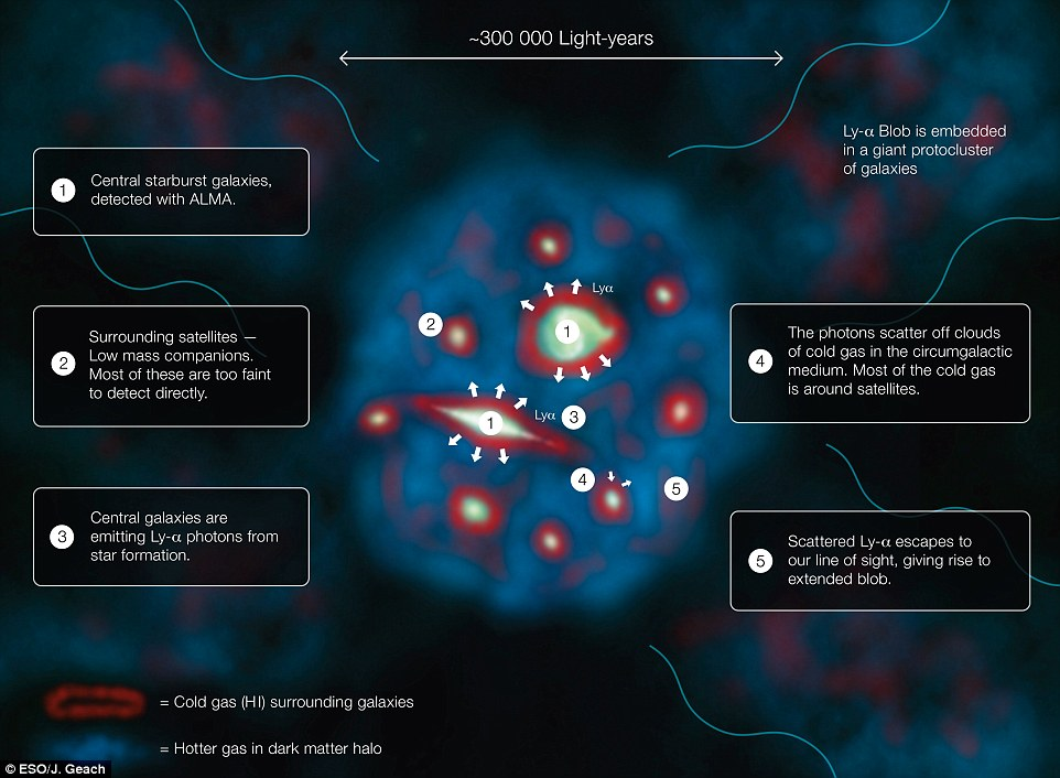 This diagram explains how a Lyman-alpha Blob, one of the largest and brightest objects in the universe, shines.Lyman-alpha Blobs are important because they seem to be the places where the most massive galaxies in the universe form.They are named after the wavelength of light they give off – which is known as Lyman-alpha radiation