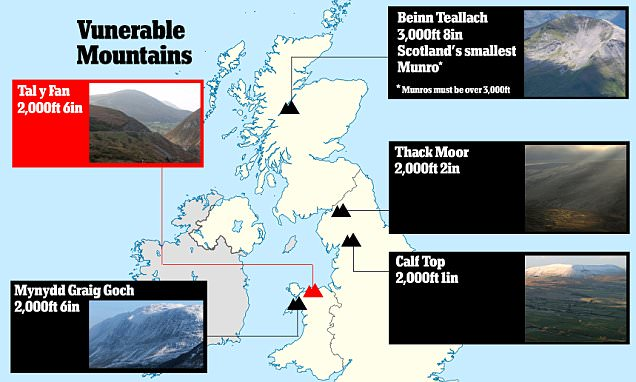 Making a molehill out of a mountain: The peaks that will no longer scale the necessary