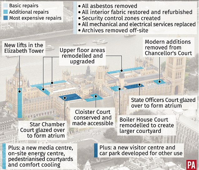 The true cost of restoring Parliament will cost 'BILLIONS MORE' than current £4bn budget,