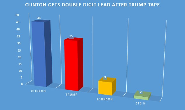 The 2005 tape has blasted a hole in Trump's polling figures. In a prior poll completed September 19 Clinton had 43 per cent to Trump's 37