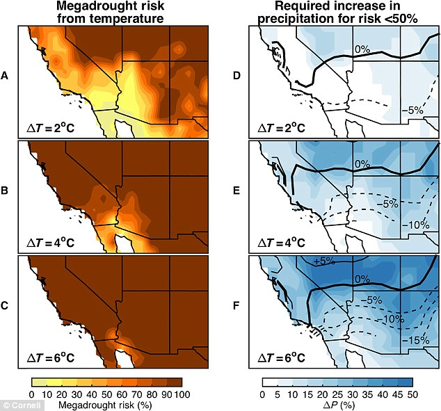 US Southwest is 'virtually certain' to suffer a megadrought this century, researchers warn.Using computer modeling, researchers calculated there's between a 70 percent and 90 percent chance the Southwest will experience a megadrought later this century.