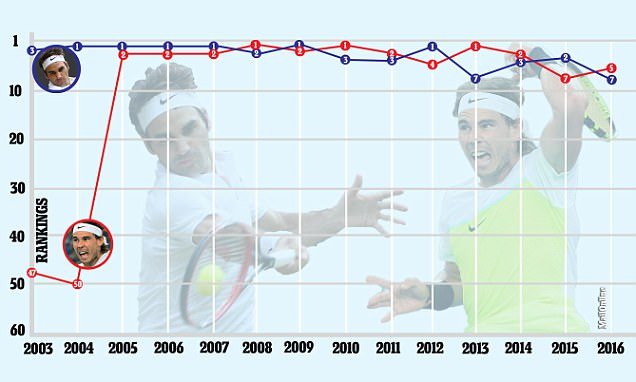 Roger Federer and Rafael Nadal are both out of the world's top four for the first time in