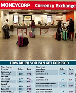 Pound to euro rate just €0.88 at one airport — so where CAN you find the best deals?